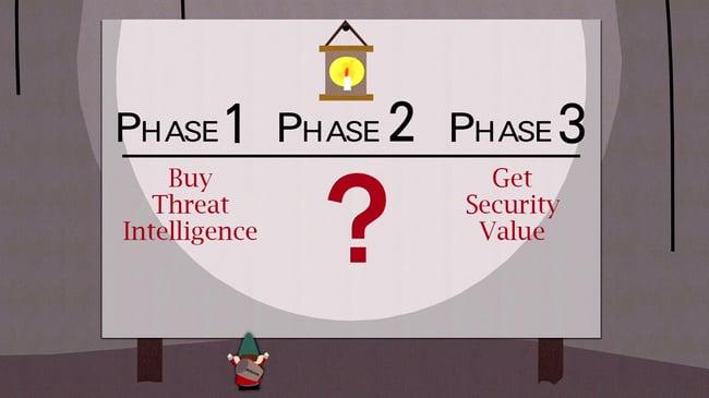 Phase1Phase2Phase3